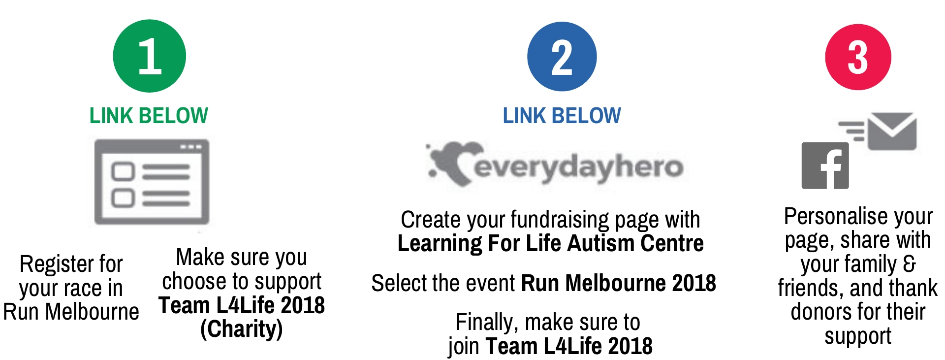 Team L4Life 2018 sign up steps for Run Melbourne